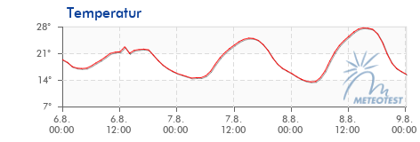 Temperature forecast for Bern